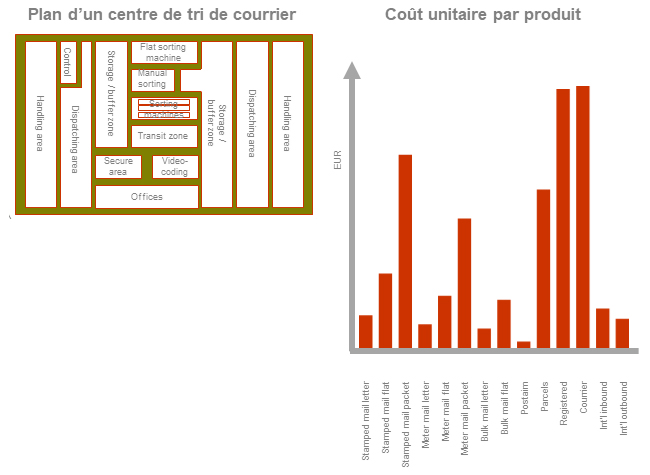 Calcul coût distribution postale TERA
