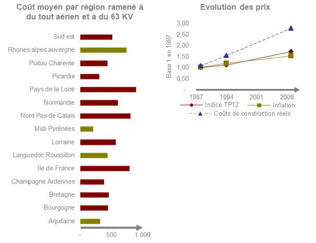 Evaluation d'actifs TERA